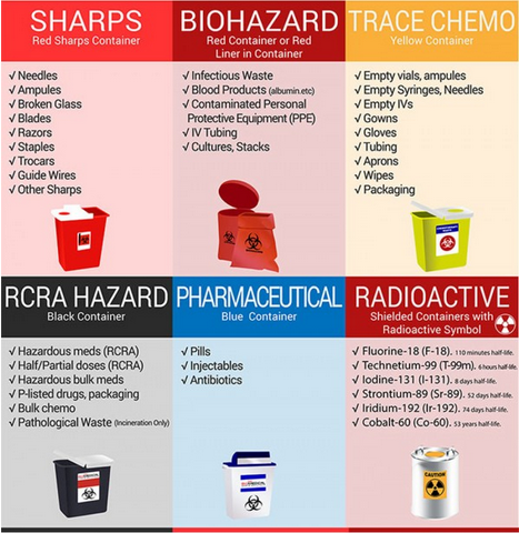 suggestive measures for bio medical waste disposal Improper disposal of bio-medical waste can be very hazardous and can lead to high degree of environmental pollution and can pose serious risk to public health.