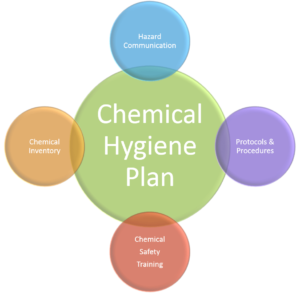 Chemical Hygiene Plan (CHP)